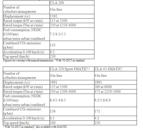 CLA-overview petrol models