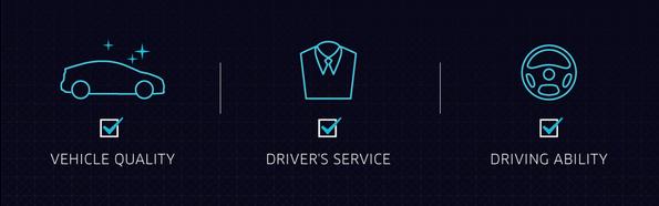 Uber rating