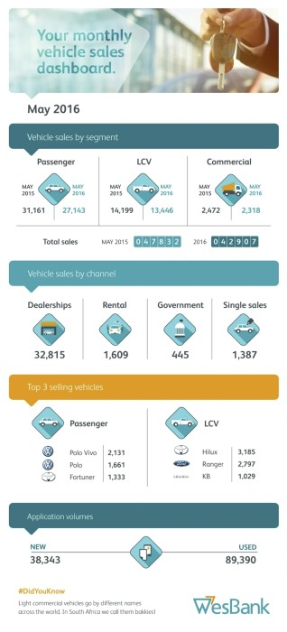 Wesbank-May-SAles-infographic